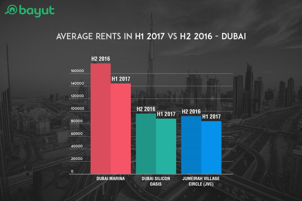 Average Rents in H1 2017 VS H2 2016 in Top Locations of Dubai