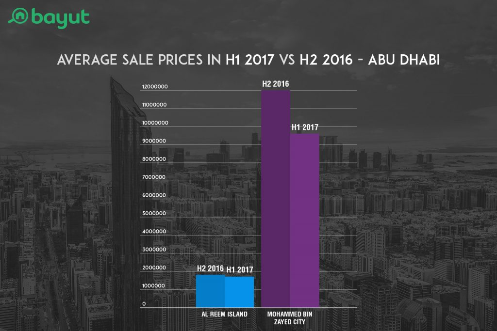 Average Sale Prices in H1 2017 VS H2 2016 in Top Locations of Abu Dhabi