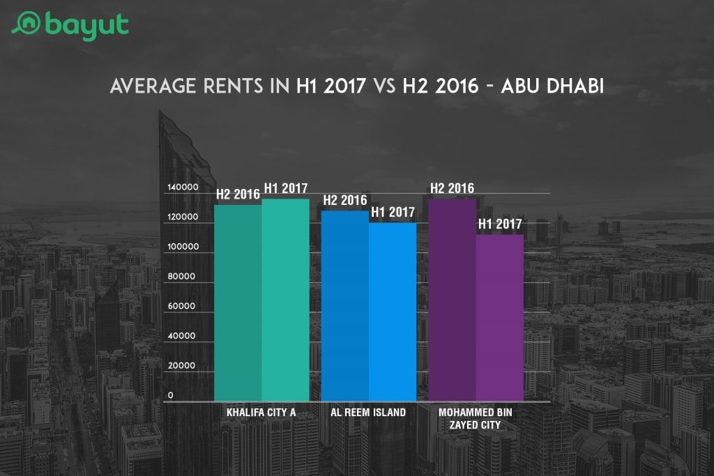 Average Rents in H1 2017 VS H2 2016 in Top Locations of Abu Dhabi