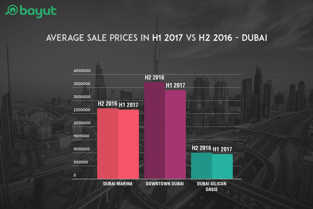 Average Sale Prices in H1 2017 VS H2 2016 in Top Locations of Dubai