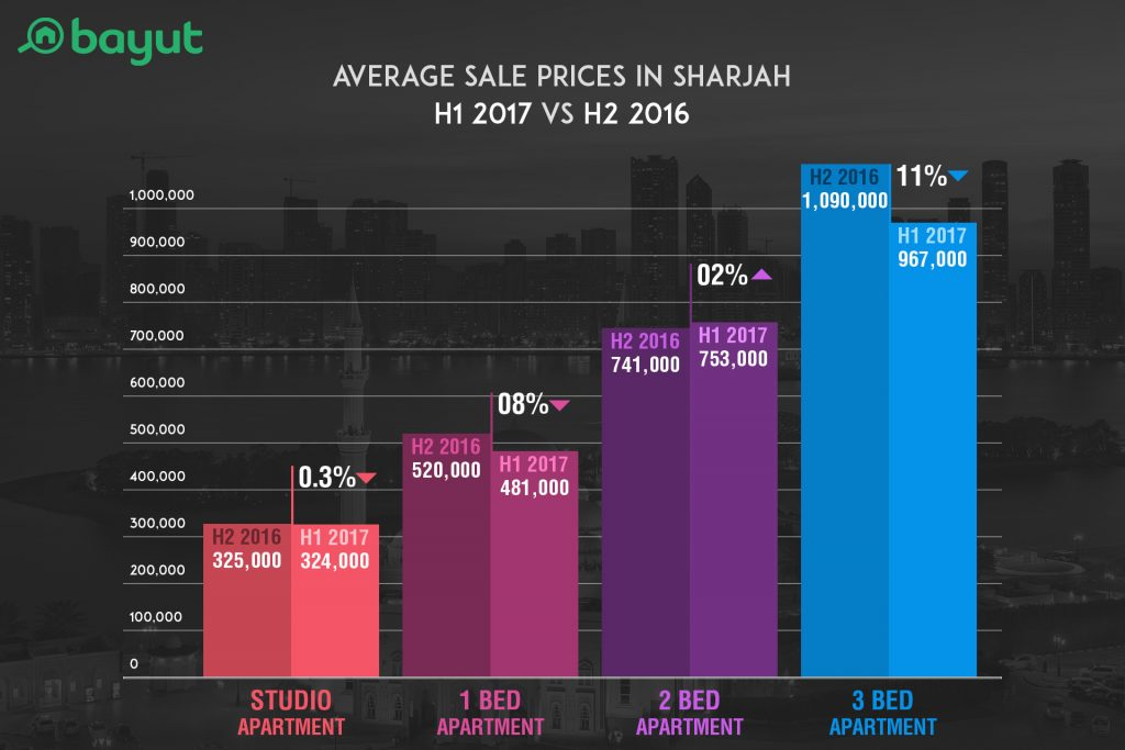 Average Sale Prices in Sharjah in H1 2017 compared to H2 2016
