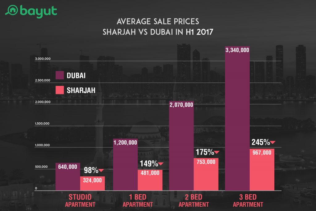 Average property sale prices in Sharjah compared to sale prices in Dubai in H1 2017