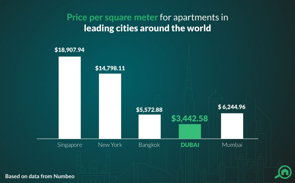 property prices in dubai vs the rest of the world