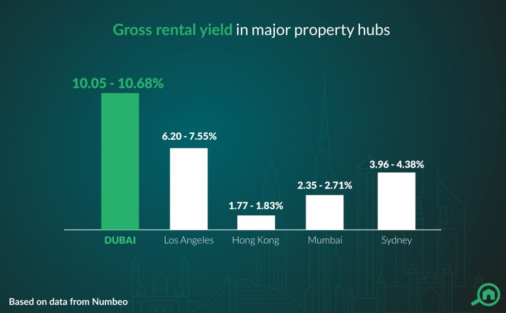 ROI in Dubai vs other popular cities