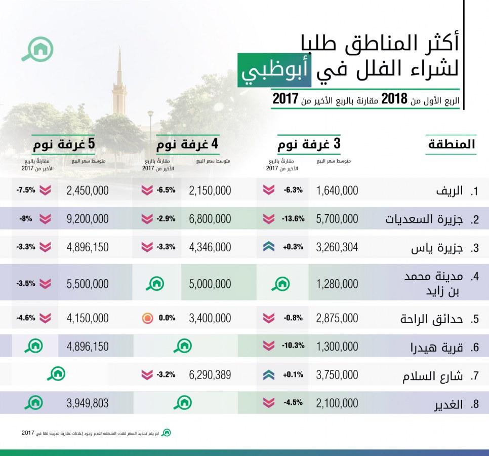 أكثر المناطق طلباً لشراء الفلل في أبوظبي للربع الأول عام 2018