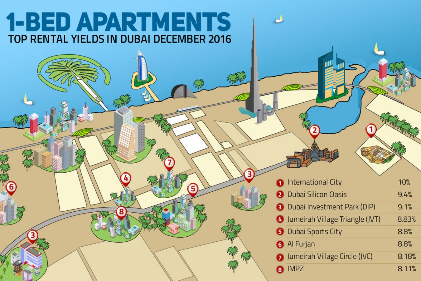 Infographic about areas with top rental yields in Dubai in December 2016