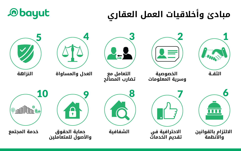 مخطط يوضح مبادئ وأخلاقيات العمل في القطاع العقاري من أراضي دبي