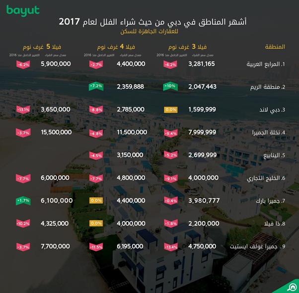 مؤشر الأسعار لاستئجار الشقق في دبي 2017