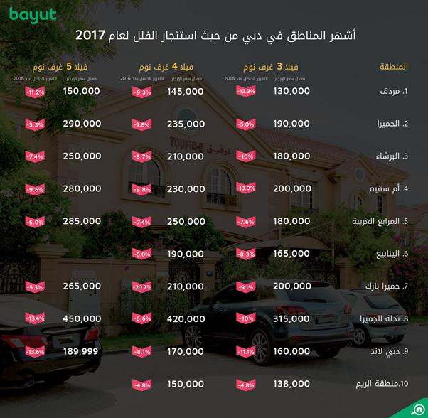مؤشر الأسعار لاستئجار الفلل في دبي 2017