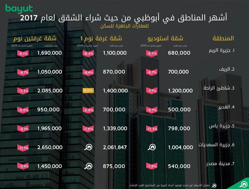 مؤشر الأسعار لشراء الشقق في أبوظبي حسب حجم الشقة و نوع المنطقة