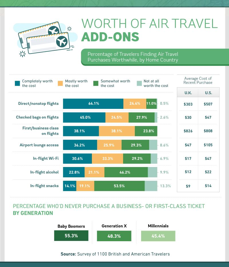 Worth of air travel add-ons