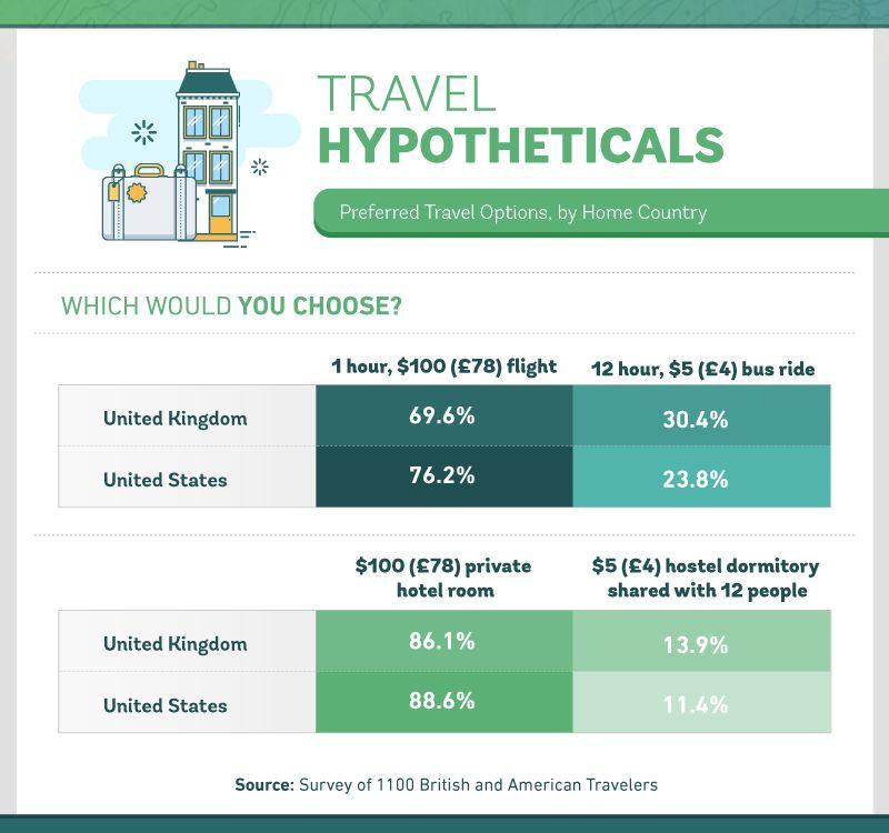 travel hypotheticals