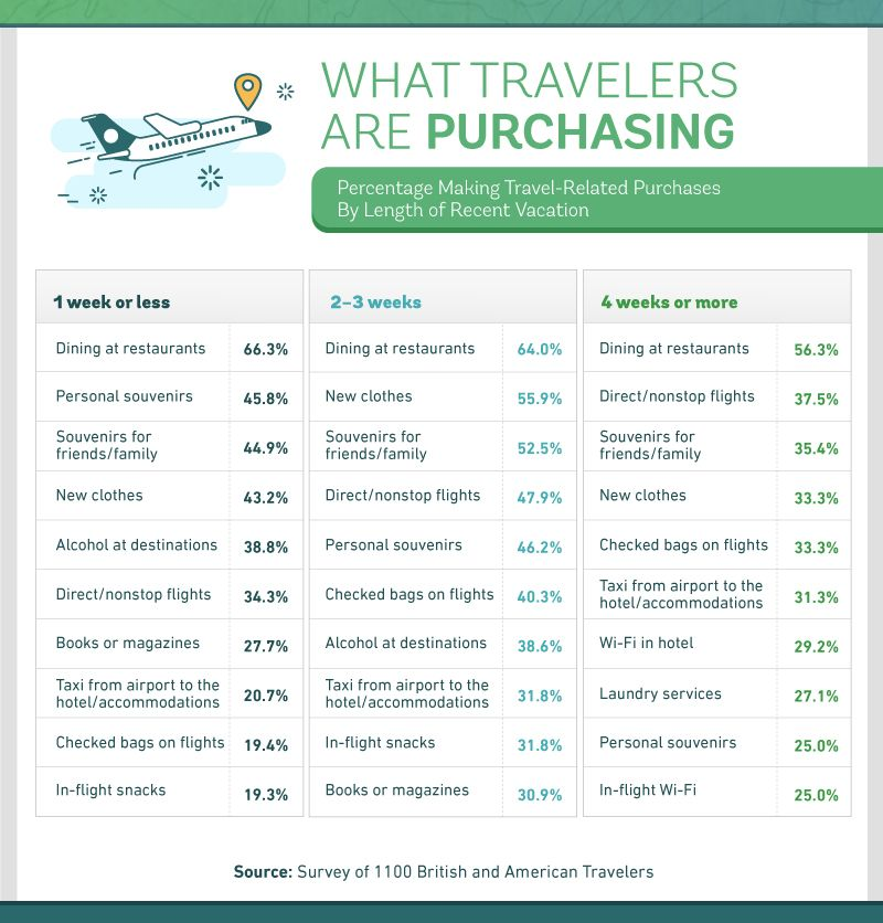 What travelers are purchasing