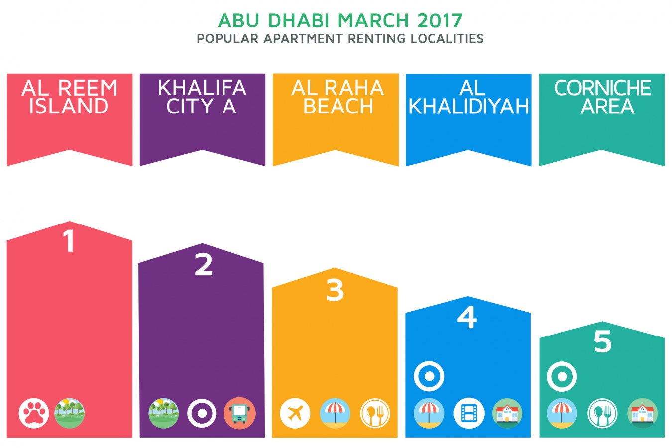 Infographic: Abu Dhabi's top apartment renting localities in March 2017