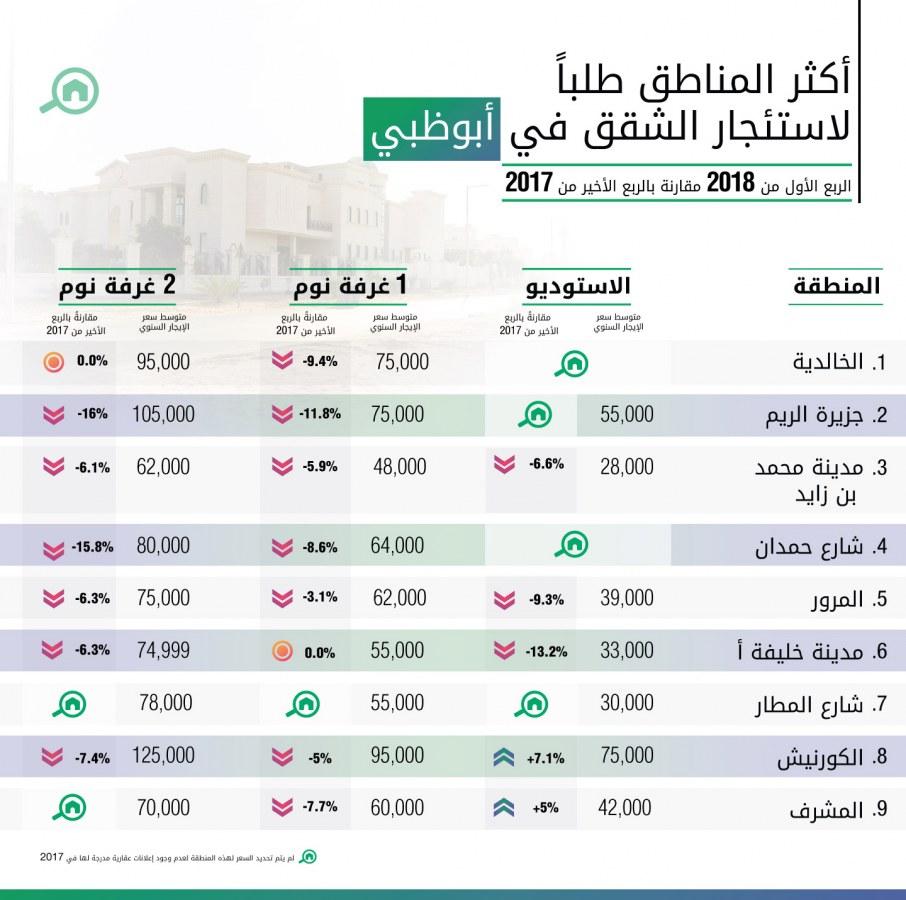أكثر المناطق طلباً لاستئجار الشقق في أبوظبي للربع الأول عام 2018