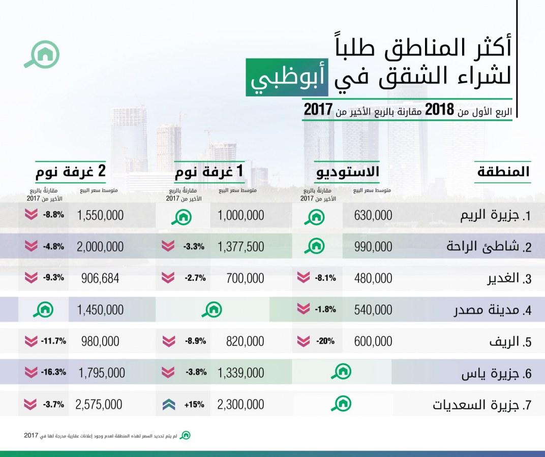 أكثر المناطق طلباً لشراء الشقق في أبوظبي للربع الأول عام 2018