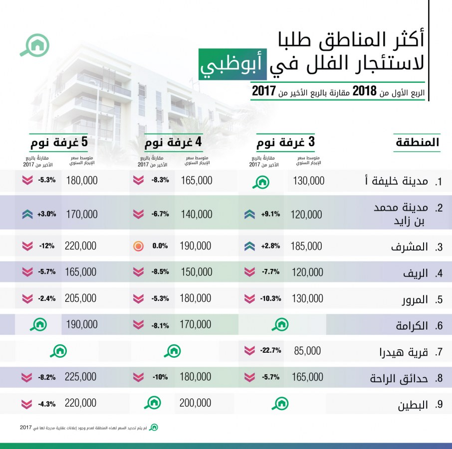 أكثر المناطق طلباً لاستئجار الفلل في أبوظبي للربع الأول عام 2018
