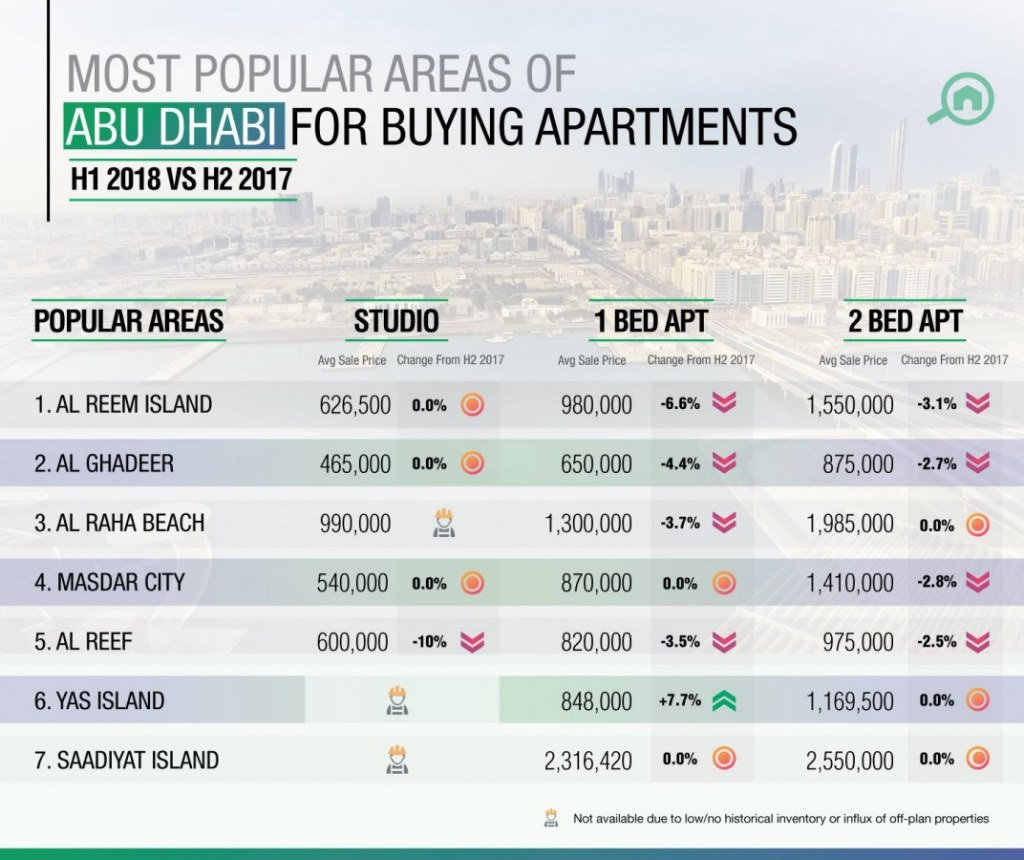 Al Reem Island came top for those looking to buy apartments in Abu Dhabi in H1 2018.