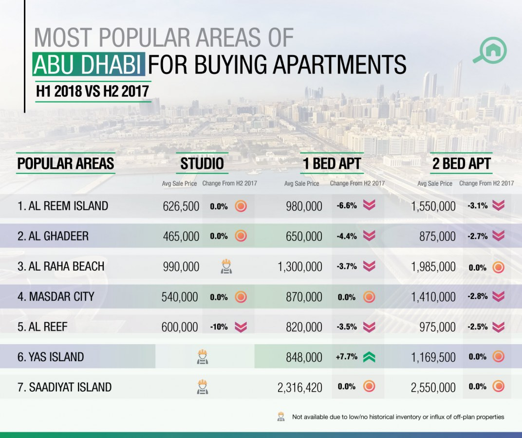 Apartments Prices: Property Prices In Abu Dhabi: H1 Real Estate Market Report