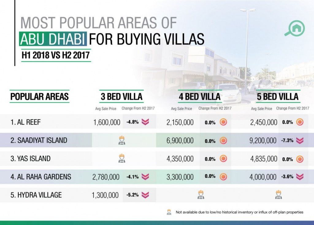 Al Reef was the top area for buying villas in Abu Dhabi.