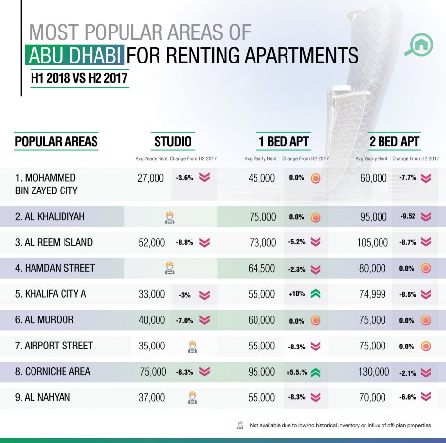 Mohammed bin Zayed City was the most popular area for renting apartments in Abu Dhabi in H1 2018.