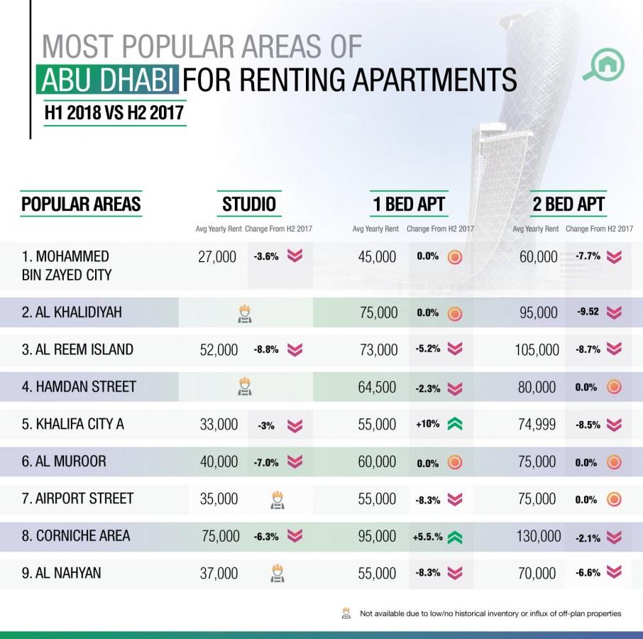 Property Prices in Abu Dhabi: H1 Real Estate Market Report - MyBayut