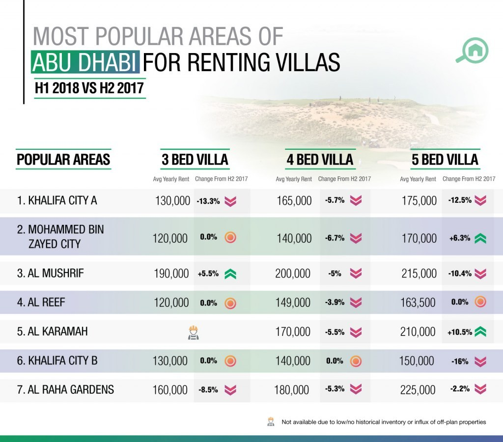 Khalifa City A took the top spot for those looking to rent houses in Abu Dhabi in H1 2018.