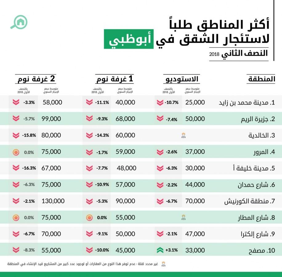 أكثر المناطق طلباً لاستئجار الشقق في أبوظبي
