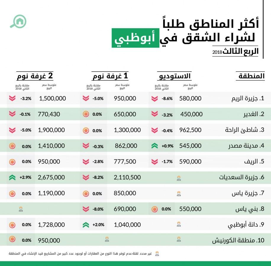 أكثر المناطق طلباً لشراء الشقق في أبوظبي