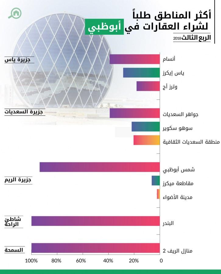 المشاريع التي مازلت على المخطط أو قيد الإنشاء في أبوظبي