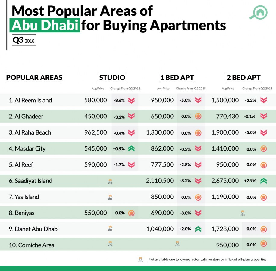 best areas for buying apartments in Abu Dhabi