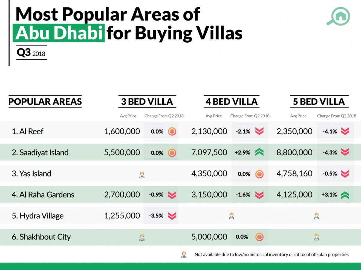 best areas to buy villas in Abu Dhabi