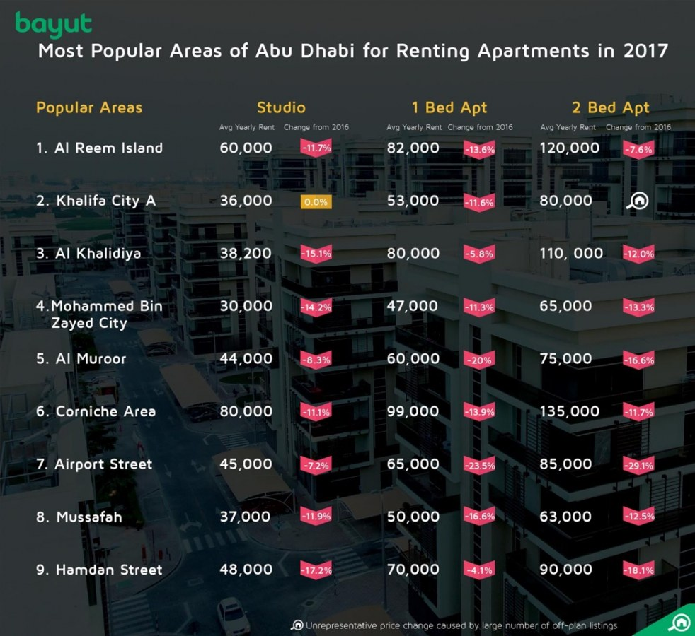 Most popular areas in Abu Dhabi for renting apartments 2017