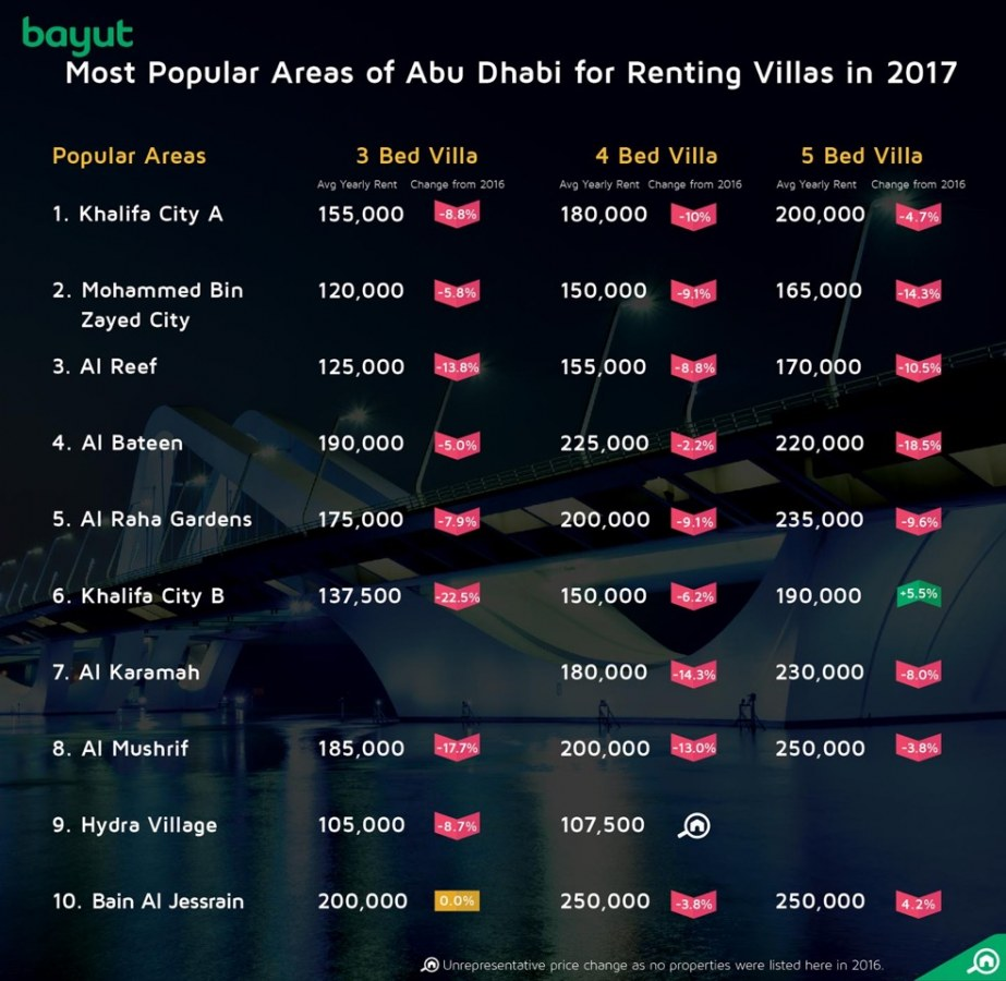 Most popular areas for renting villas in Abu Dhabi, 2017