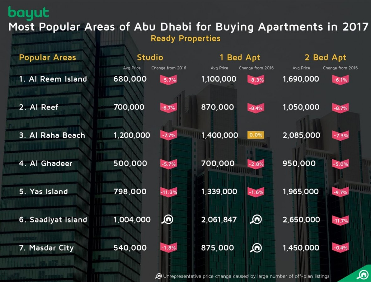 Most popular areas for buying apartments in Abu Dhabi, 2017