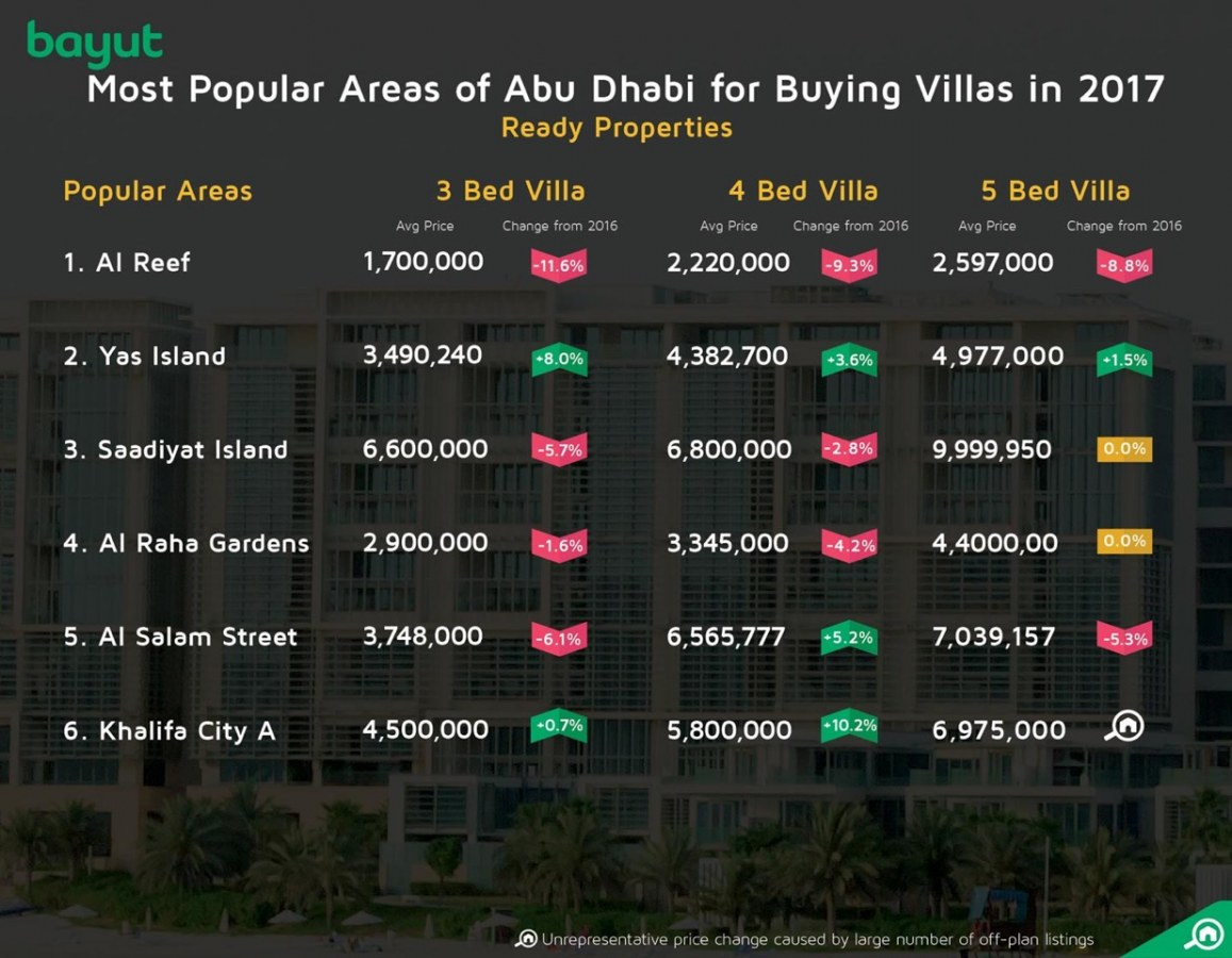 Most popular areas for buying villas in Abu Dhabi, 2017