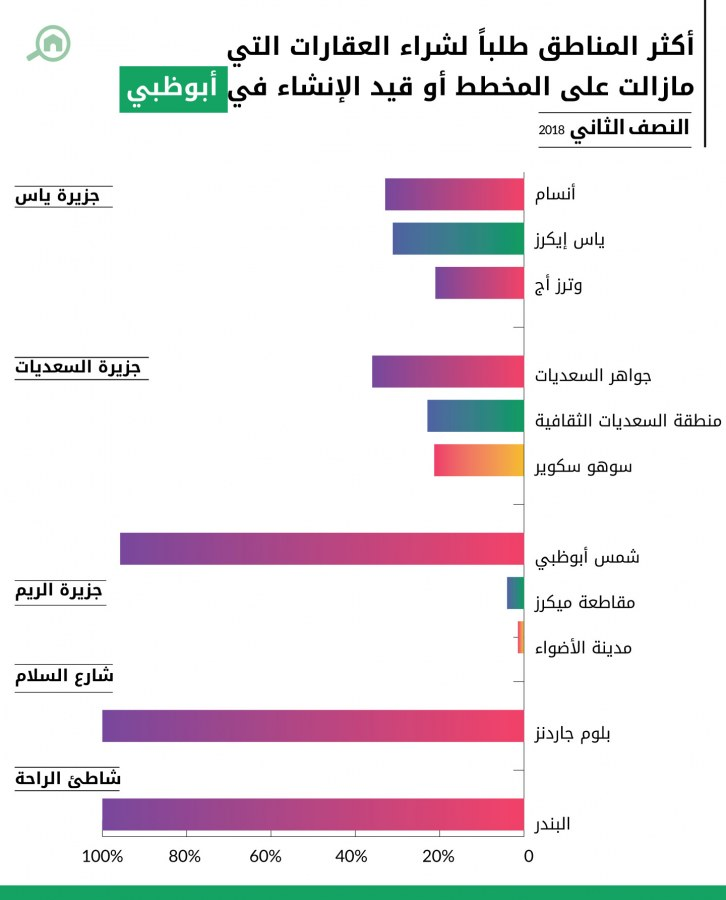 أكثر المناطق طلباً لشراء العقارات التي مازالت على المخطط أو قيد الإنشاء في أبوظبي
