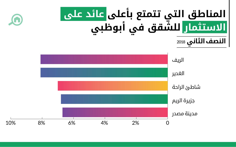 المناطق التي تحظى بأعلى معدل عائد على الاستثمار عند شراء الشقق في أبوظبي