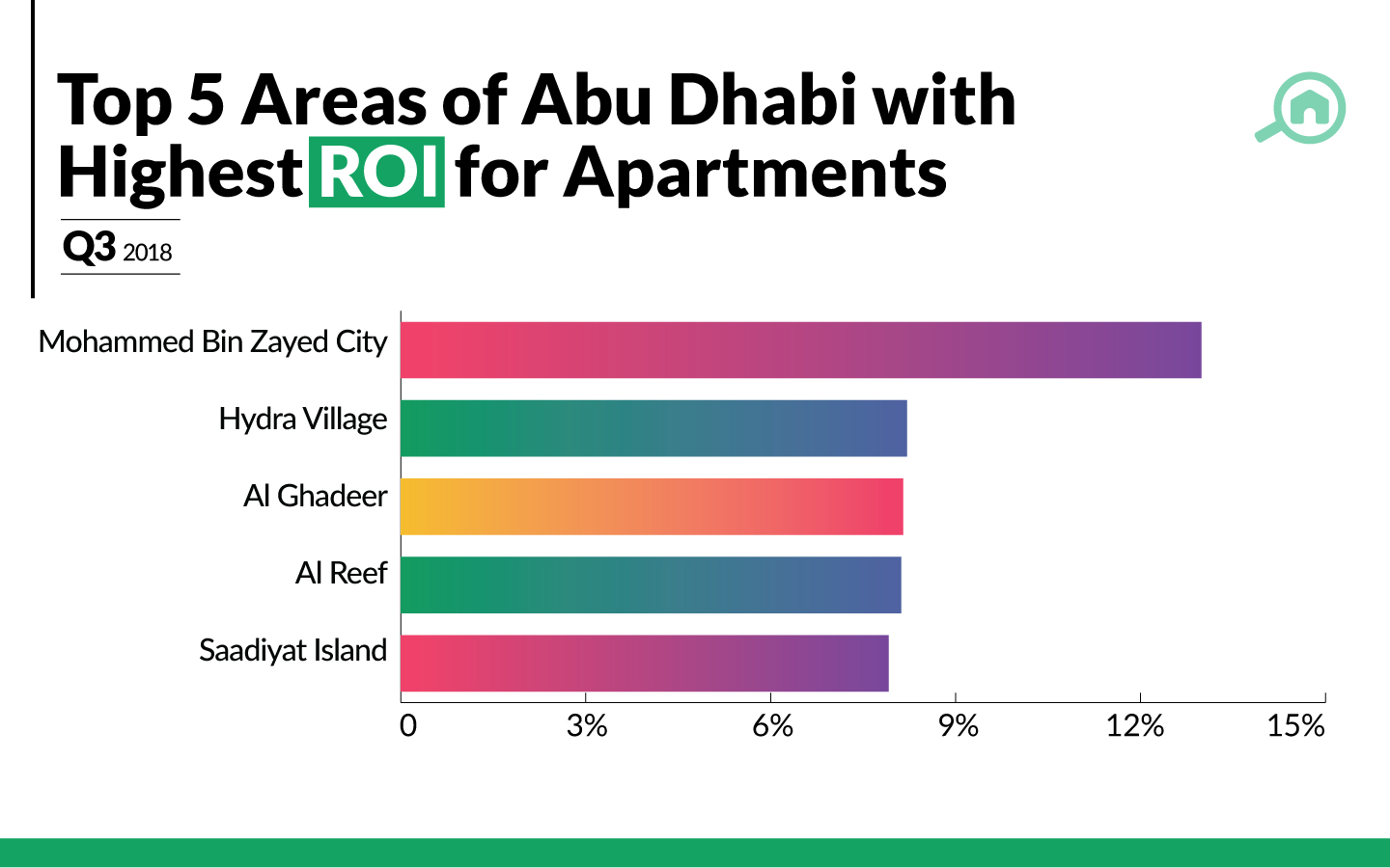 best ROI for flats in Abu Dhabi