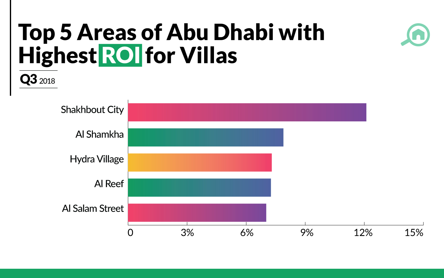 best ROI for villas in Abu Dhabi