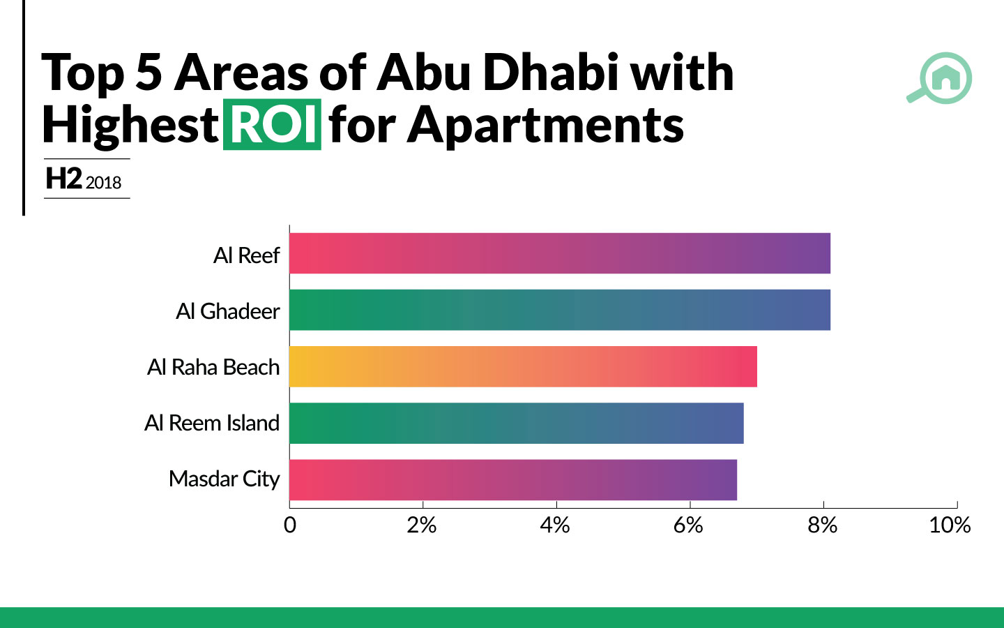 ROIs for the most popular areas to buy apartments in Abu Dhabi