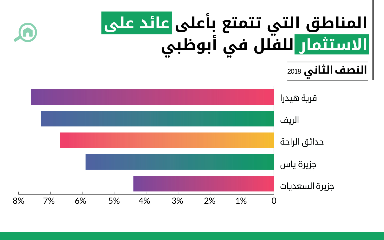 المناطق التي تحظى بأعلى معدل عائد على الاستثمار عند شراء الفلل في أبوظبي