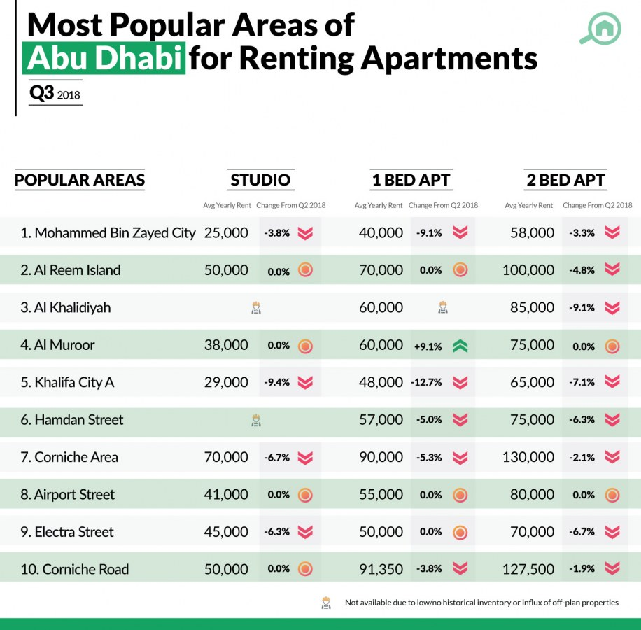 best areas to rent apartments in Abu Dhabi