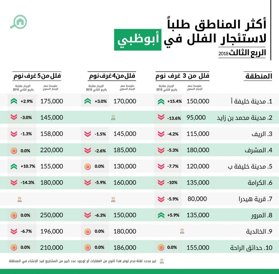 أكثر المناطق طلباً لاستئجار الفلل في أبوظبي