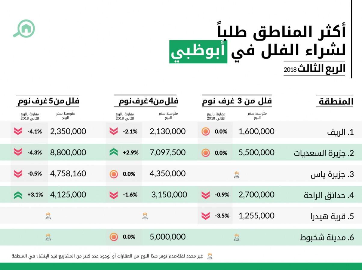 أكثر المناطق طلباً لشراء الفلل في أبوظبي