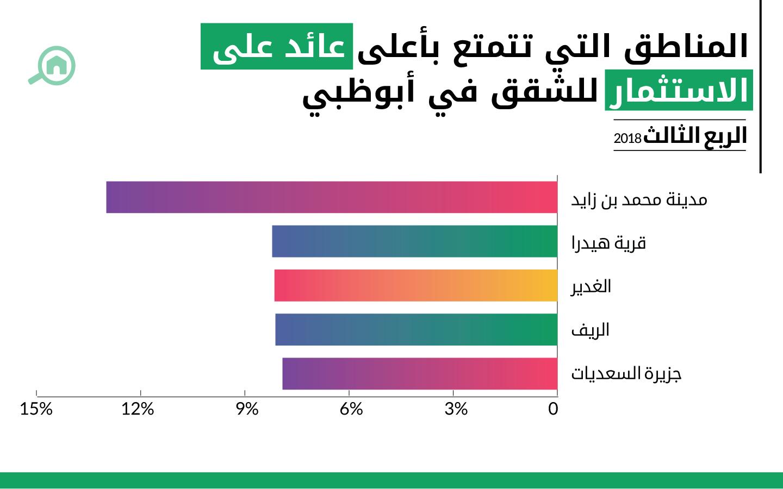 المناطق التي تتمتع بأعلى عائد على الاستثمار عند شراء الشقق في أبوظبي