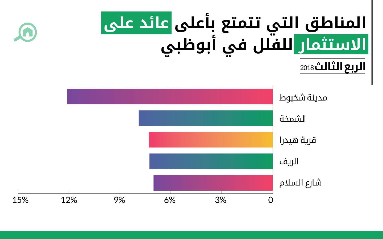 المناطق التي تتمتع بأعلى عائد على الاستثمار عند شراء الفلل في أبوظبي