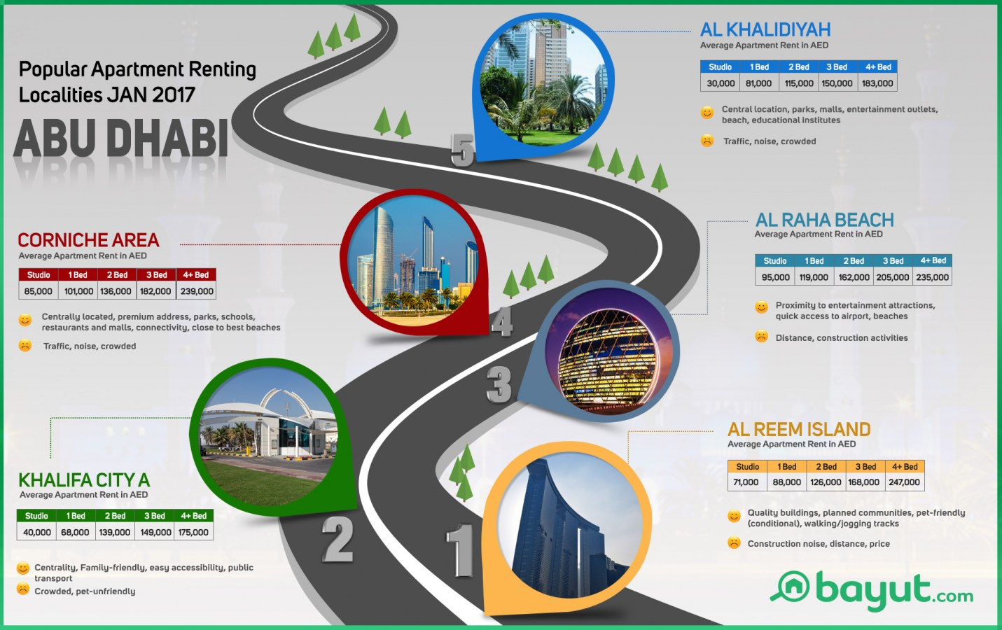 Infographic on top apartment renting areas of Abu Dhabi Jan 2017