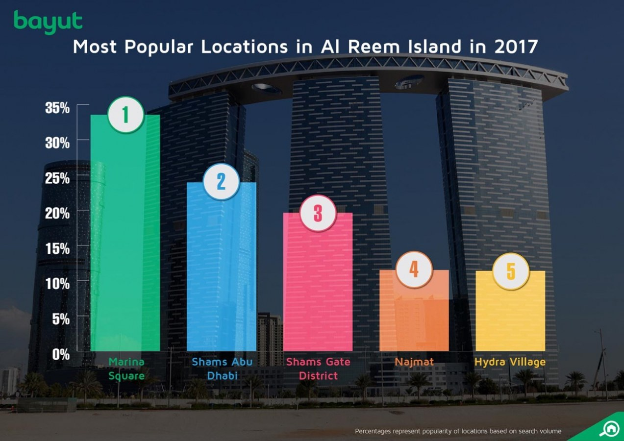 Most popular locations in Al Reem Island, Abu Dhabi, 2017
