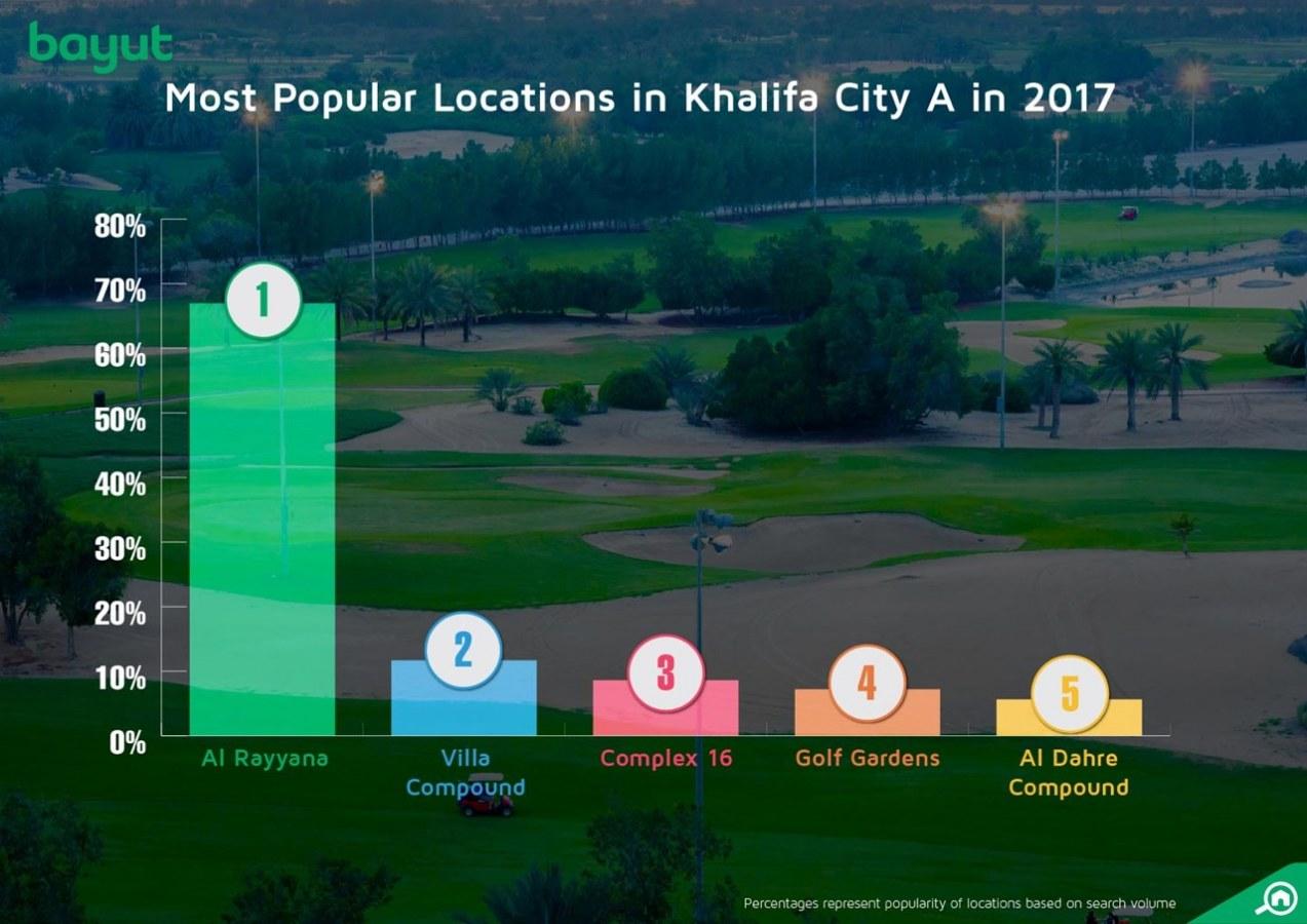 Most popular locations in Khalifa City A, Abu Dhabi, 2017